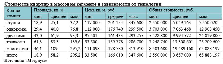 «Метриум»: Итоги апреля на рынке новостроек массового сегмента Москвы