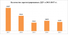 «Метриум Групп»: На 2017 год пришлось более трети всех сделок в новостройках за 5 лет