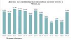 «Метриум»: Предложение массовых новостроек выросло на 23%