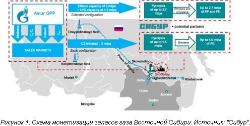 Россия начинает масштабные проекты по производству полимеров из жирных фракций природн...</p><div class=