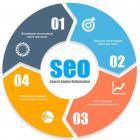Этапы правильного SEO-продвижения современного интернет-портала