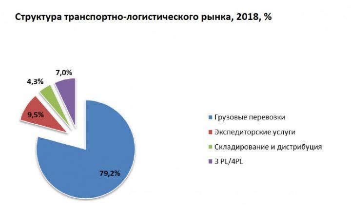 Россия постепенно приближается к западным стандартам логистического сервиса