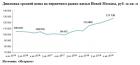 «Метриум»: Итоги года на рынке новостроек Новой Москвы