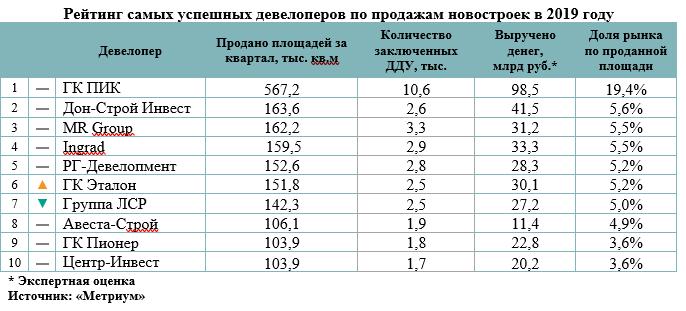 «Метриум»: Рейтинг самых успешных девелоперов жилья в Москве 2019