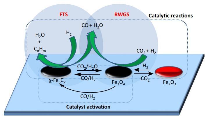 Химики создали дешевый катализатор для производства углеводородов из углекислого газа