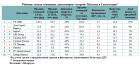 «Метриум»: Рейтинг самых успешных девелоперов «старой» Москвы в I полугодии