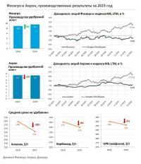Производственные результаты Фосагро и Акрон по итогам 2019 года
