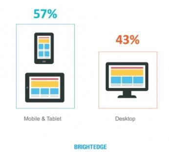 Мобильная версия перехватила лидерство онлайн трафика