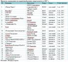 «Метриум Групп»: Итоги года на рынке апартаментов