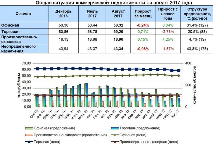 Дзержинский район Перми стал самым дорогим по цене офисной недвижимости