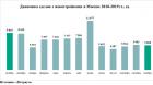 «Метриум»: Спрос на новостройки Москвы упал до уровня 2017 года