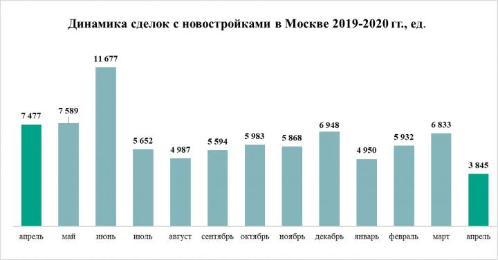 «Метриум»: Назад в 2017-й – как обвалился спрос на рынке жилья Москвы в апреле