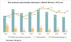 «Метриум»: Предложение в Новой Москве достигло «дна»