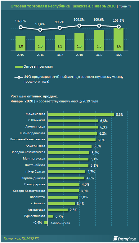 Казахстан: Оптовые цены на продукты питания выросли